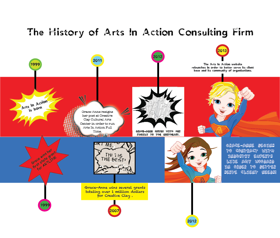 Arts In Action Highlights